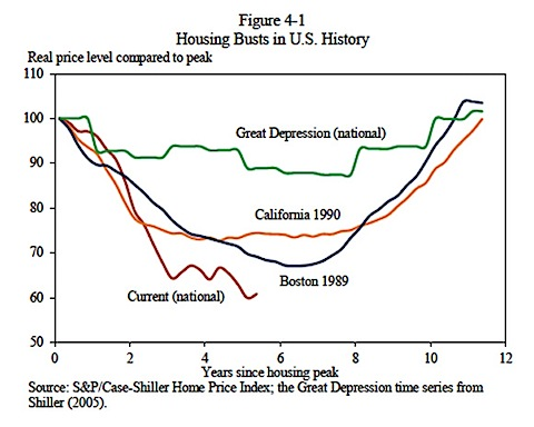 2-Housing-Busts-President-Report-Real-Terms-2012.jpeg