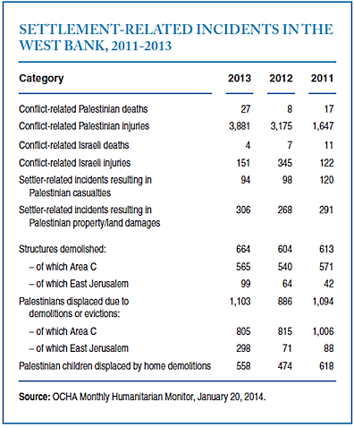 Settlement related incidents WB 2011-13.PNG