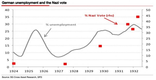 chart-german-unemployment-and-nazi-links.jpg